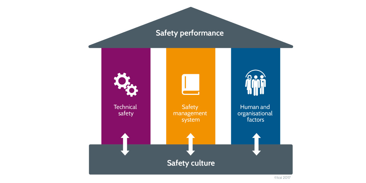 Safety culture and the pillars of safety - Credit: BPgraphisme -©Icsi